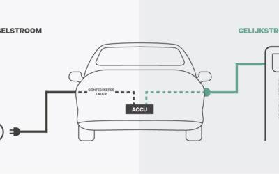 Wat is het verschil tussen AC en DC laden?